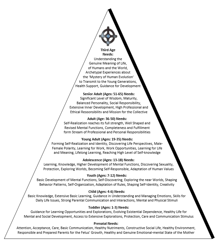 The Schellhammer Archetypal Pyramid The Development of Human Needs