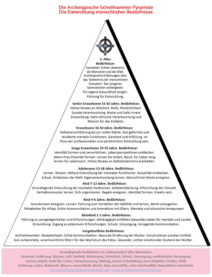 Schellhammer Pyramide der Entwicklung